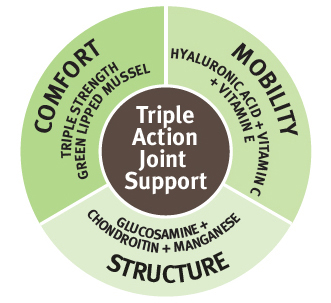 Yumove has triple action joint support by providing comfort, mobility and structure