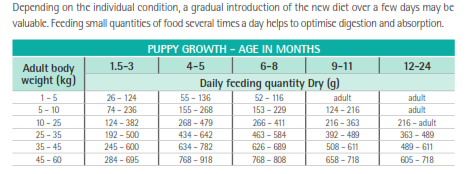 Purina Veterinary Diets EN Puppy Feeding Guide