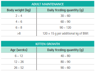 Purina Veterinary Diets EN Feeding Guide