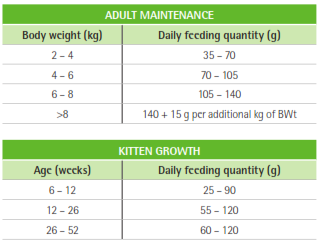 Purina Veterinary Diets HA Feeding Guide