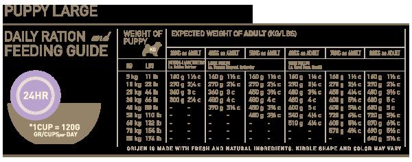 Orijen Dog Food Save The Label