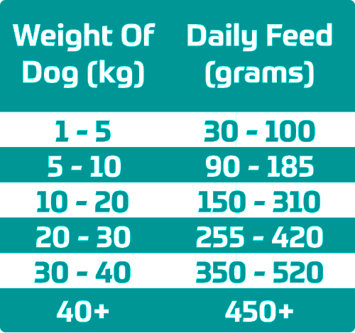 a dog of 1-5 kilograms should eat 30-100 grams, a dog of 5-10 kilograms should eat 90-185 grams, a dog of 10-20 kilograms should eat 150-310 grams, a dog of 20-30 kilograms should eat 255-420 grams, a dog of 30-40 kilograms should eat 350-520 grams, a dog of 40 plus kilograms should eat 450 plus grams
