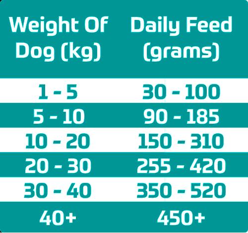 Pero Grainfree Dog Food