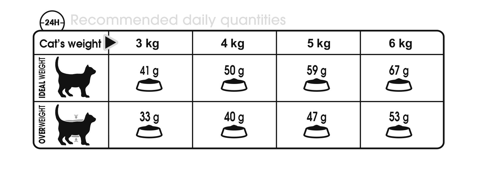 The Following Table Shows The Recommended Feeding Amount In Grams Per Day.  Ensure A Supply Of Fresh Drinking Water Is Available At All Times.